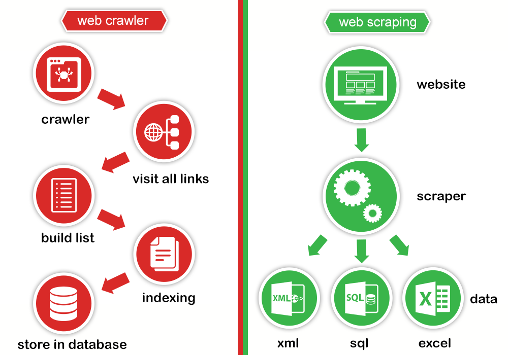 Web Scraping Vs Web Crawling -